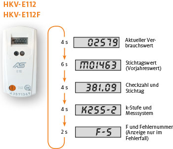 Funktionsweise HKV-E112