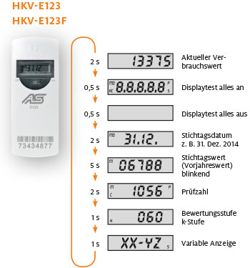 Funktionsweise HKV-E123