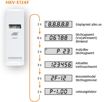 Funktionsweise HKV-E124F